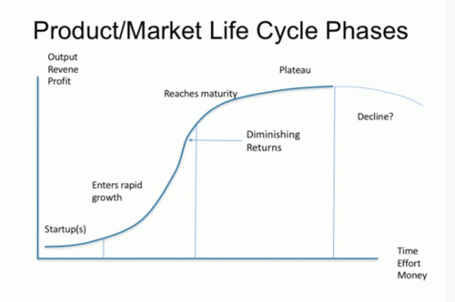Product/Market Life Cycle Phases